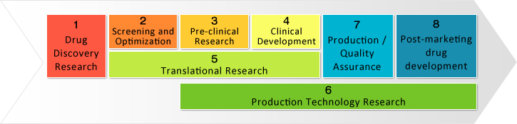 1 Drug Discovery Research 2 Screening and Optimization 3 Pre-clinical Research 4 Clinical Development 5 Translational Research 6 Production Technology Research 7 Production / Quality Assurance 8 Post-marketing drug development