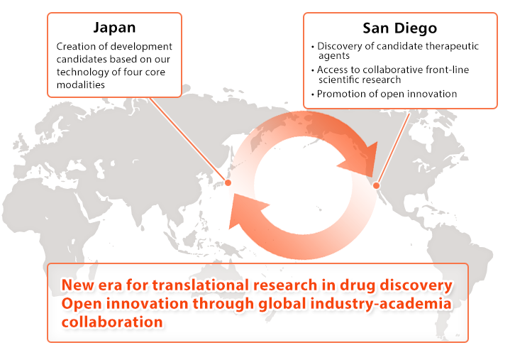 New era for translational research in drug discovery Open innovation through global industry-academia collaboration