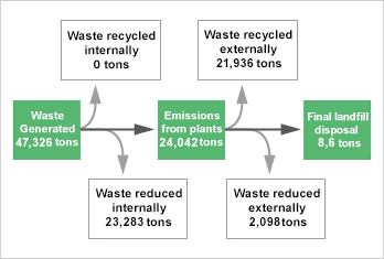 Kyowa Hakko Kirin - Initiatives to Reduce Waste Emissions