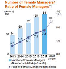 Number of Female Managers/Ratio of Female Managers *1