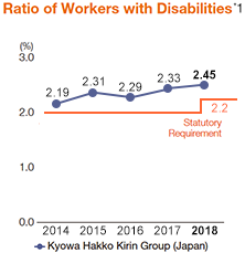 Employment of Disabled People