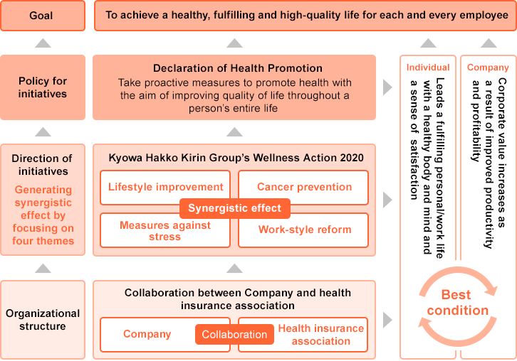 [Goal]To achieve a healthy, fulfilling and high-quality life for each and every employee [Policy for initiatives]Declaration of Health Promotion:Take proactive measures to promote health withthe aim of improving quality of life throughout aperson's entire life [Direction of initiatives(Generatingsynergisticeffect byfocusing onfour themes)]Kyowa Hakko Kirin Group's Wellness Action 2020:Lifestyle improvement・Cancer prevention・Measures againststress・Work-style reform(Synergistic effect) [Organizational structure]Collaboration between Company and healthinsurance association:Company・Health in suranceassociation(Collaboration) [Individual]Leads a fulfilling personal/work life  with a healthy body and mind and  a sense of  satisfaction・[Company]Corporate value increases as  a result of improved productivity  and profitability(Best condition)